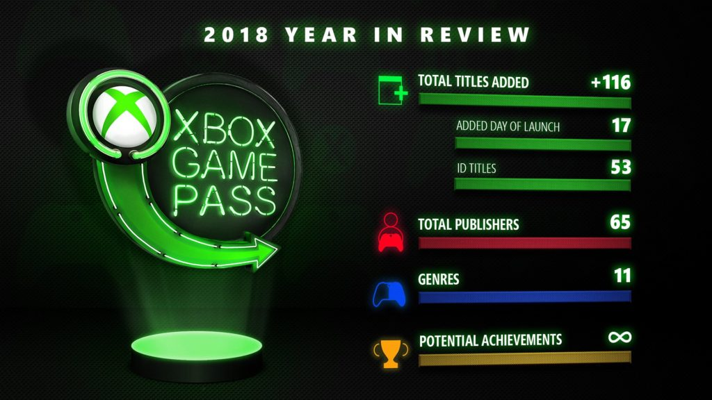Статистика Xbox Game Pass 2018