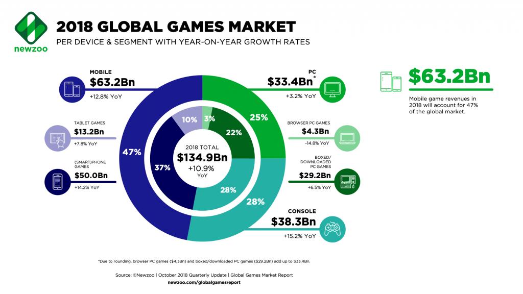 Доля игрового рынка в 2018 году