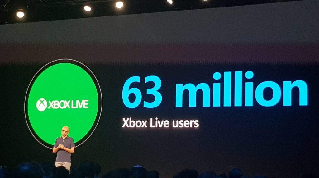 Количество пользователей Xbox Live