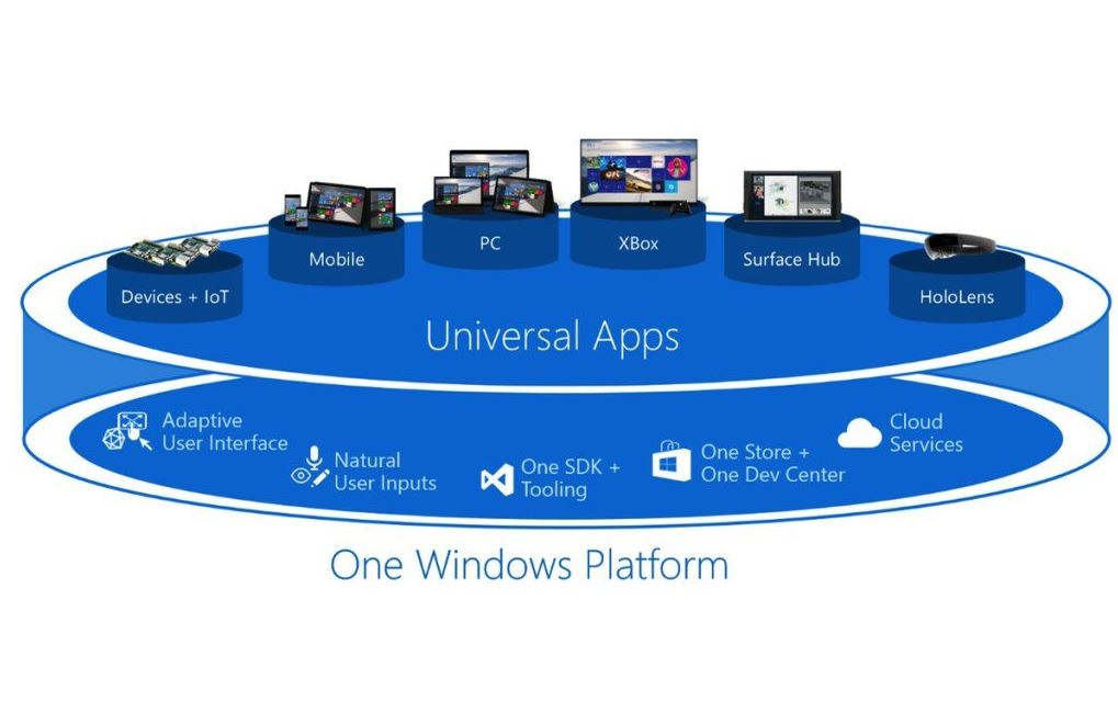 One Windows Platform