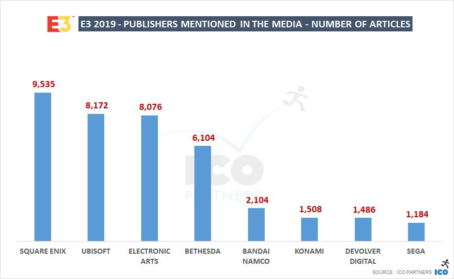 Популярность двух проектов отнесла Square Enix на вершину списка издателей с наибольшим количеством упоминаний в освещении прессы, опережая как Ubisoft, так и Bethesda