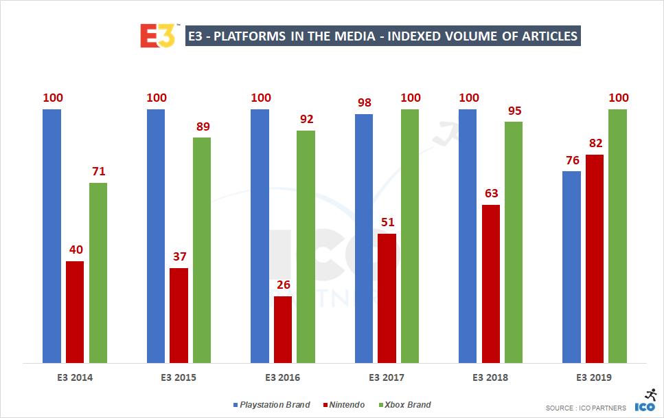 В минувшую E3 Microsoft стала самым обсуждаемым держателем платформы