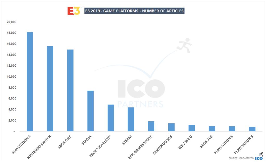 Xbox One упоминался реже, чем Switch или PlayStation 4, а платформа Sony по-прежнему фигурирует в большинстве статей в целом