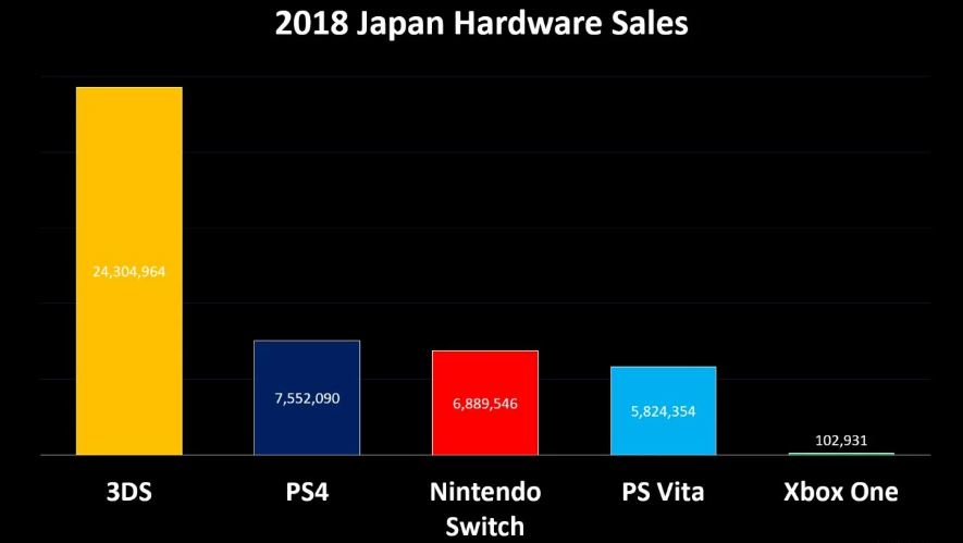Продажи консолей в Японии в 2018 году