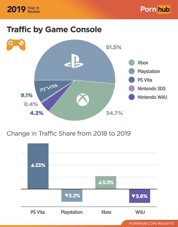 Pornhub опубликовал статистику использования консолей для просмотра взрослого контента