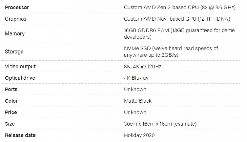 Технические параметры Xbox Series X
