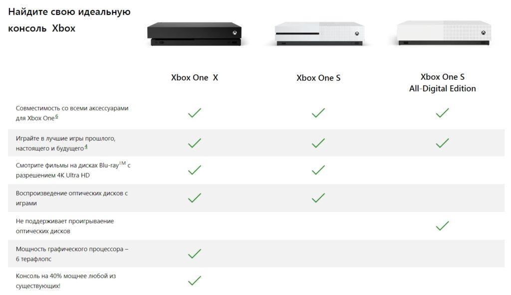 Особенности Xbox One X, Xbox One S и Xbox One S All Digital
