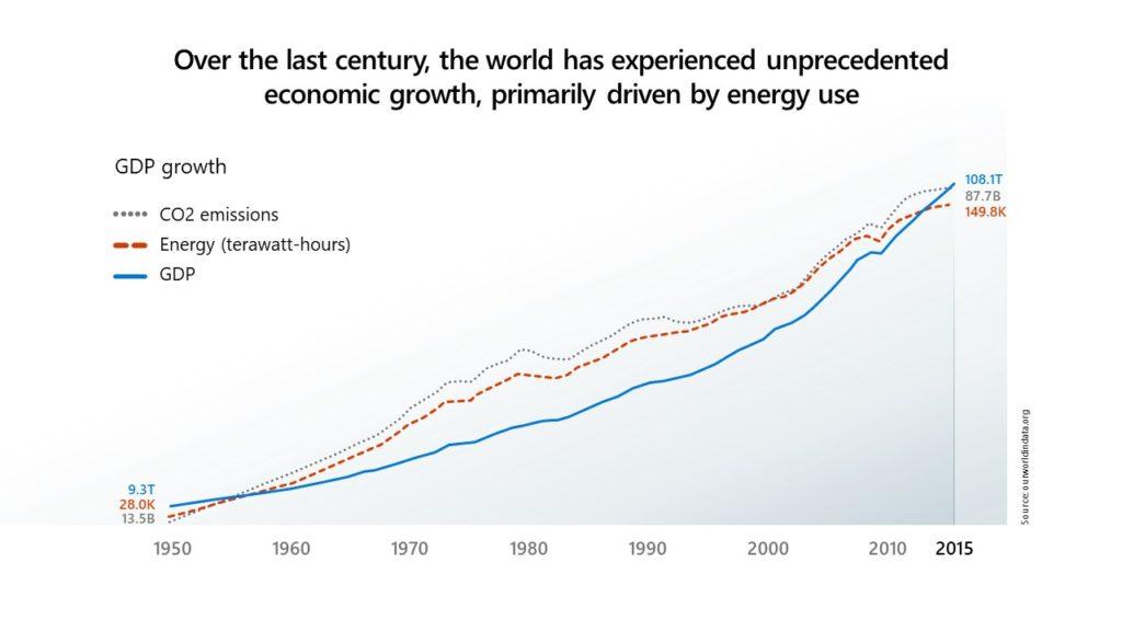 Более трёх четвертей этого составляет углекислый газ, причём большая часть этого углерода выбрасывается с середины 1950-х годов