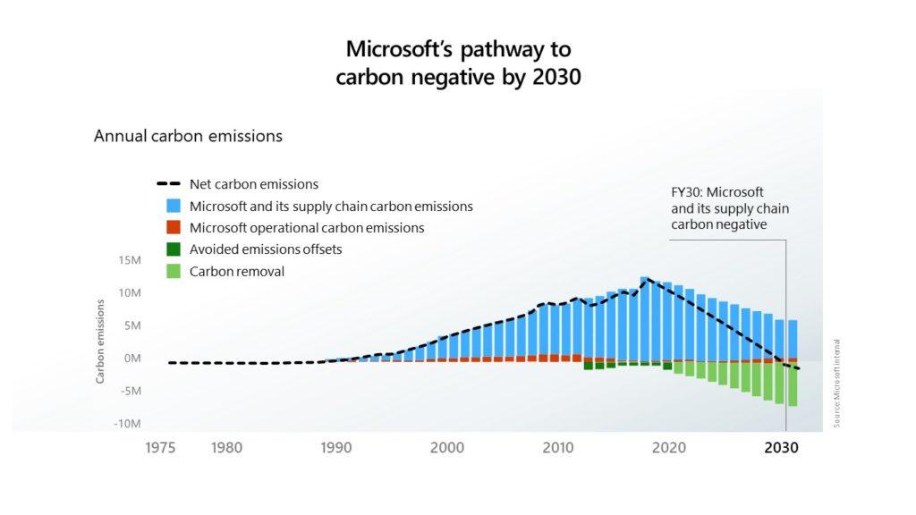 Microsoft выбросы углерода к 2030 году