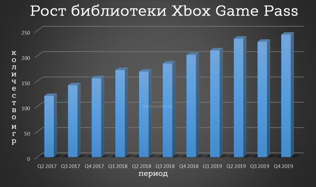 Рост библиотеки Xbox Game Pass