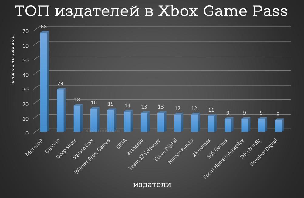 ТОП издателей в Xbox Game Pass