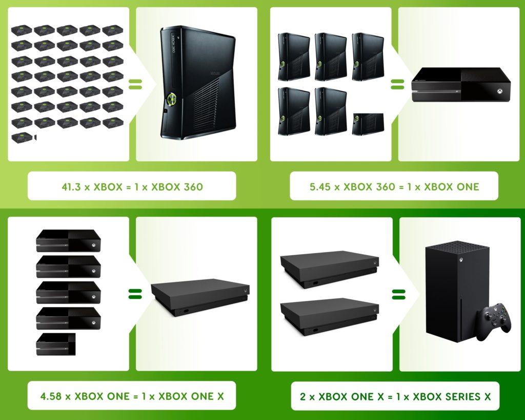 Что на самом деле означает 12 терафлопс в Xbox Series X для графики и геймплея?