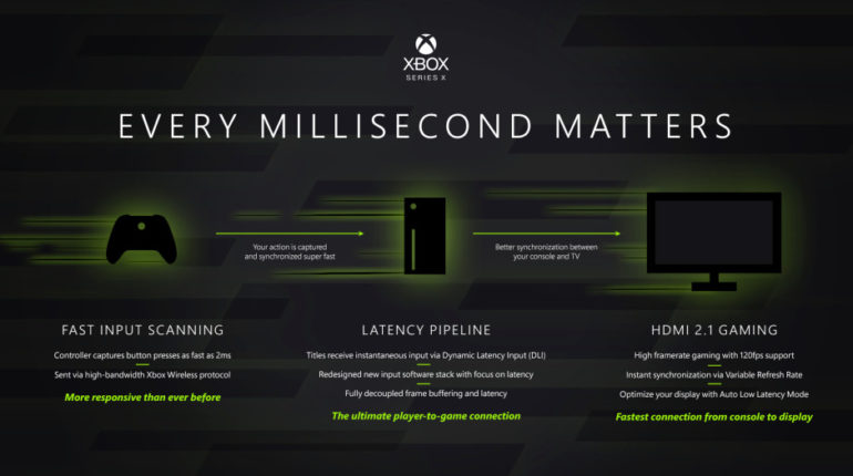 Xbox Series X Technology Powering 7