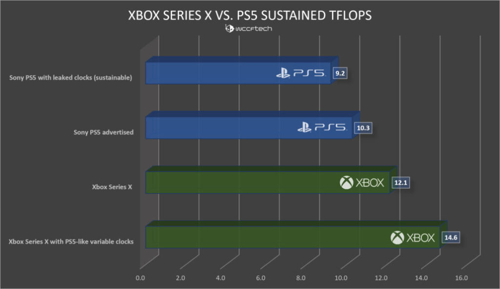 xbox-series-x-vs-sony-ps5-sustained-graphics-performance-tflops-2-1030x595-2