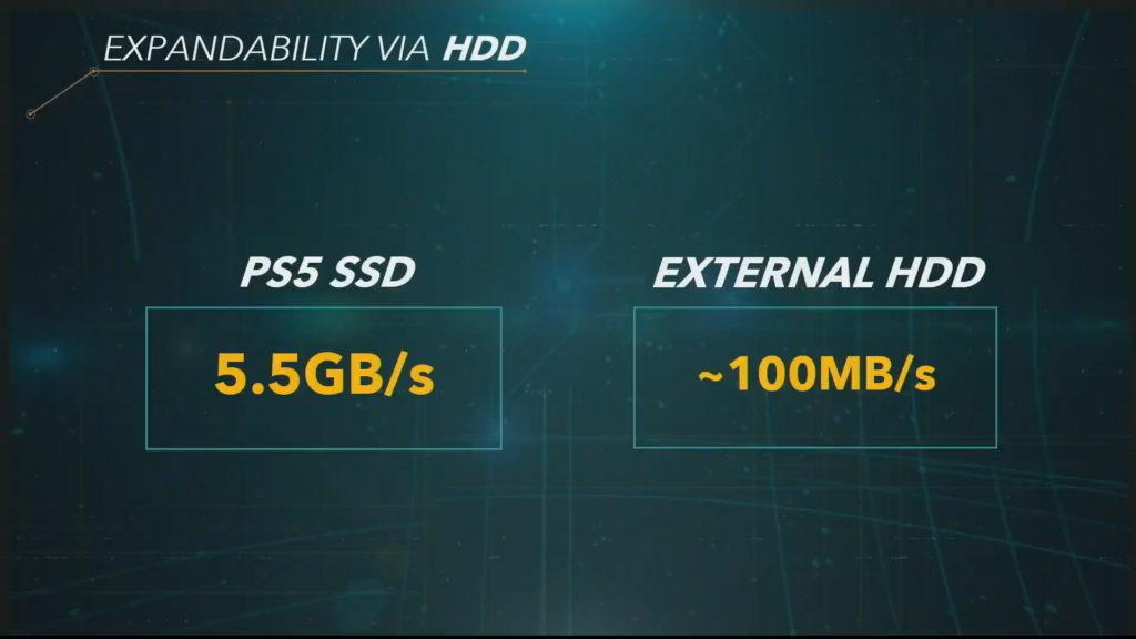 PS5 SSD 5.5 GB Sec