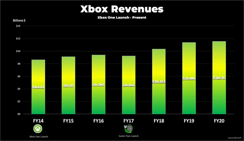 Доход Microsoft от Xbox