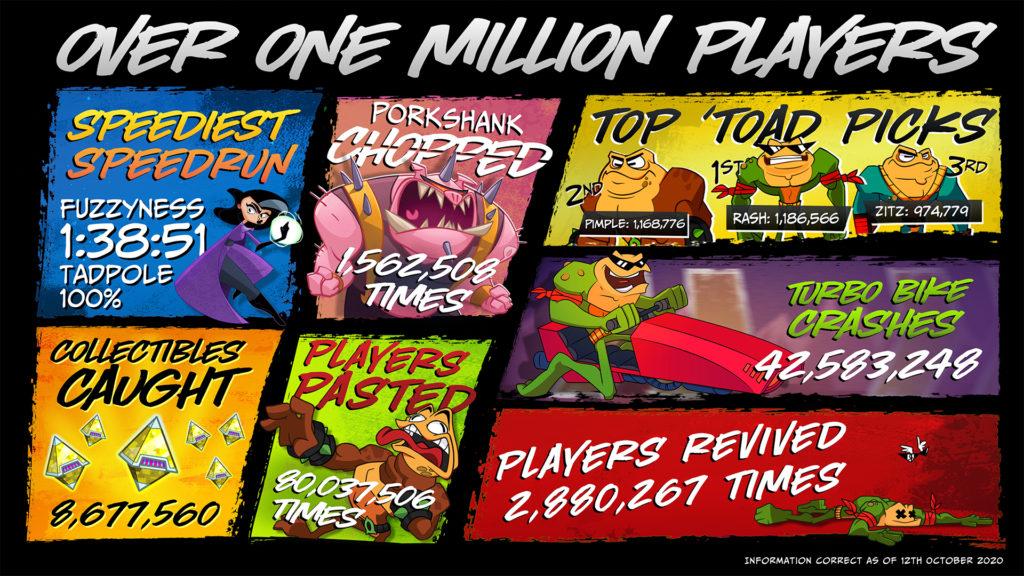 Первый миллион игроков Battletoads 2020