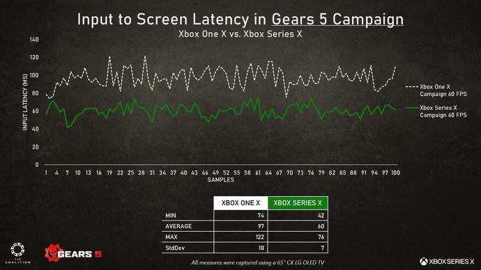 Что нового в Gears 5 для Xbox Series X?