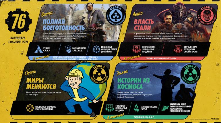 Дорожная карта Fallout 76 на 2021 год
