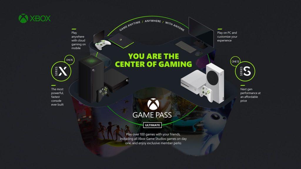 Экоситема Xbox